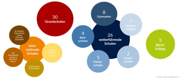 startkrefeld - Schul- und Bildungseinrichtungen KR 2019