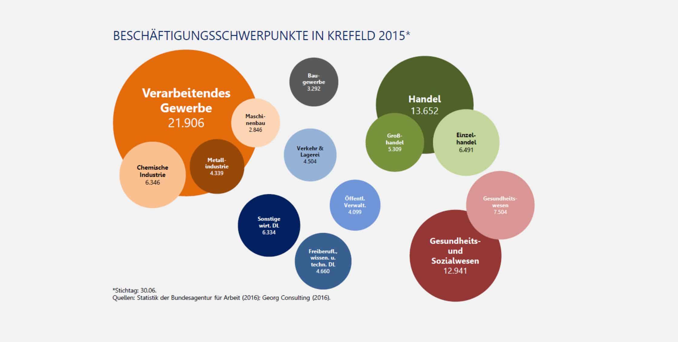 Standort Krefeld Beschäftigungsschwerpunkte